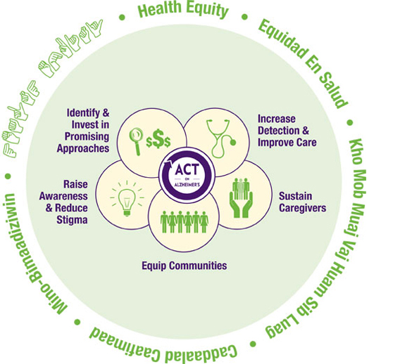 Health Equity - Identify & Invest in Promising Approaches - Increase Detection & Improve Care - Sustain Caregivers - Equip Communities - Raise Awareness & Reduce Stigma - Identify & Invest in Promising Approaches